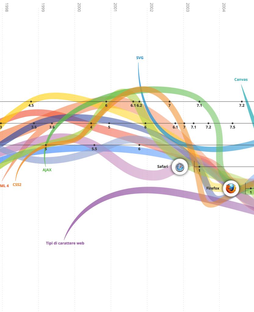 datazione Timeline Velocità datazione programma ra